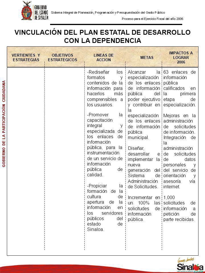 VINCULACIÓN DEL PLAN ESTATAL DE DESARROLLO CON LA DEPENDENCIA OBJETIVOS ESTRATEGICOS LINEAS DE ACCION METAS VERTIENTES Y ESTRATEGIAS IMPACTOS A LOGRAR 2006 GOBIERNO DE LA PARTICIPACIÓN CIUDADANA -Impulsar la actualización del marco jurídico en materia de transparencia y acceso a la información pública que posibilite el uso intensivo de tecnología y simplifique el procesamiento de solicitudes de información.