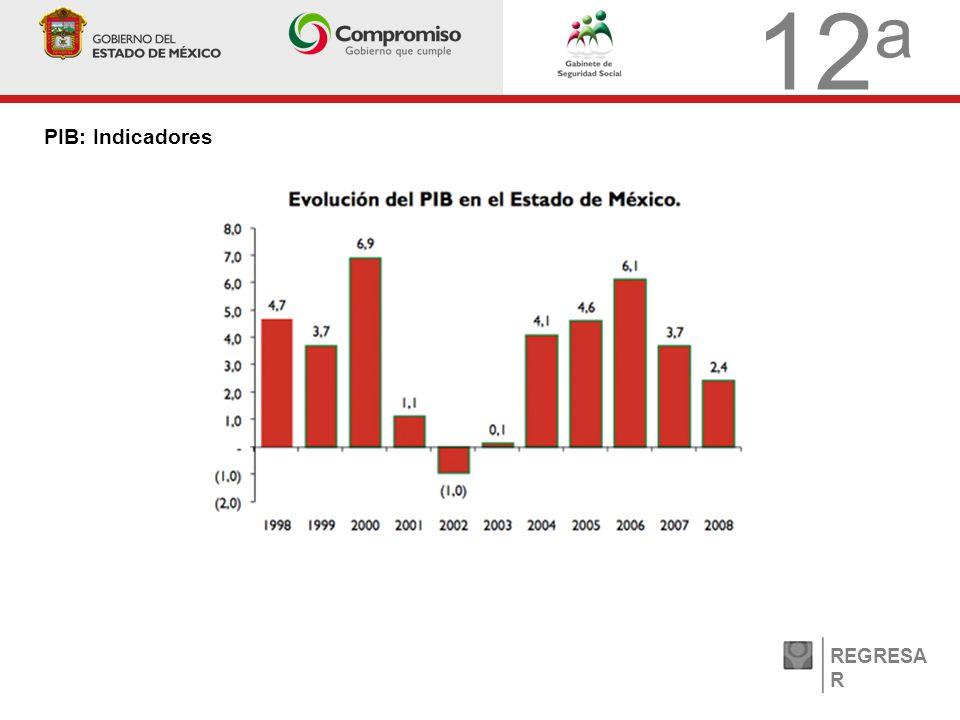 12 a PIB: Indicadores REGRESA R
