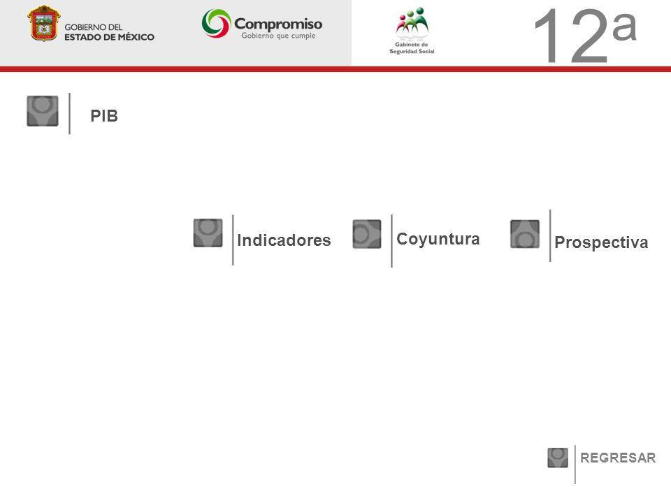 12 a PIB Indicadores Coyuntura Prospectiva REGRESAR