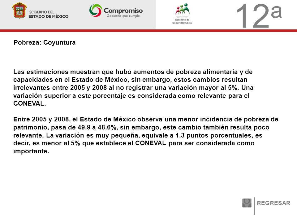 12 a Pobreza: Coyuntura REGRESAR Las estimaciones muestran que hubo aumentos de pobreza alimentaria y de capacidades en el Estado de México, sin embargo, estos cambios resultan irrelevantes entre 2005 y 2008 al no registrar una variación mayor al 5%.