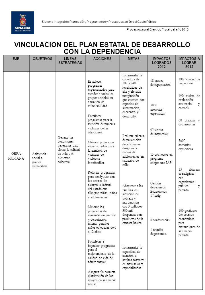Sistema Integral de Planeación, Programación y Presupuestación del Gasto Público Proceso para el Ejercicio Fiscal del año 2013 EJEOBJETIVOSLINEAS ESTR