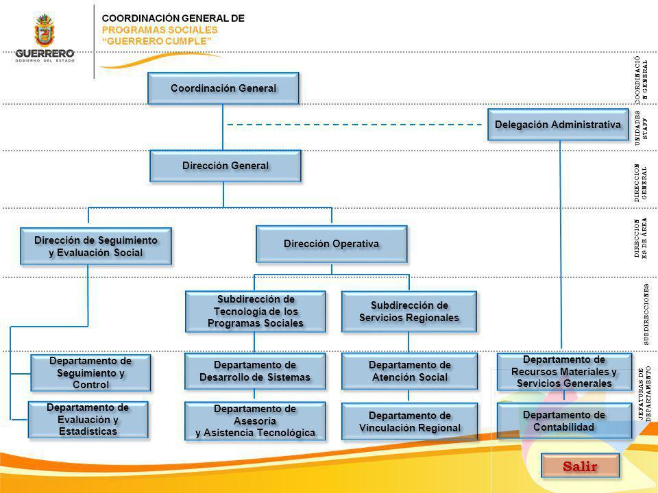 JEFATURAS DE DEPARTAMENTO SUBDIRECCIONES DIRECCION GENERAL COORDINACIÓ N GENERAL UNIDADES STAFF DIRECCION ES DE ÁREA Delegación Administrativa Direcci