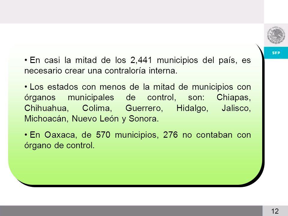 2 12 En casi la mitad de los 2,441 municipios del país, es necesario crear una contraloría interna.