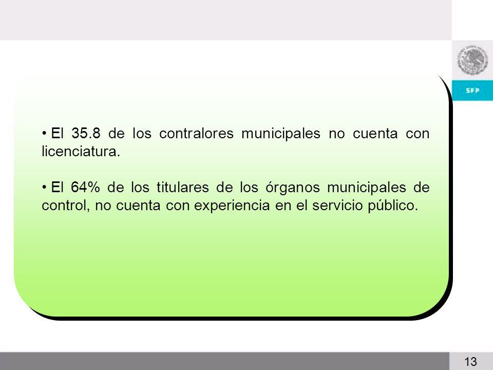 3 13 El 35.8 de los contralores municipales no cuenta con licenciatura.