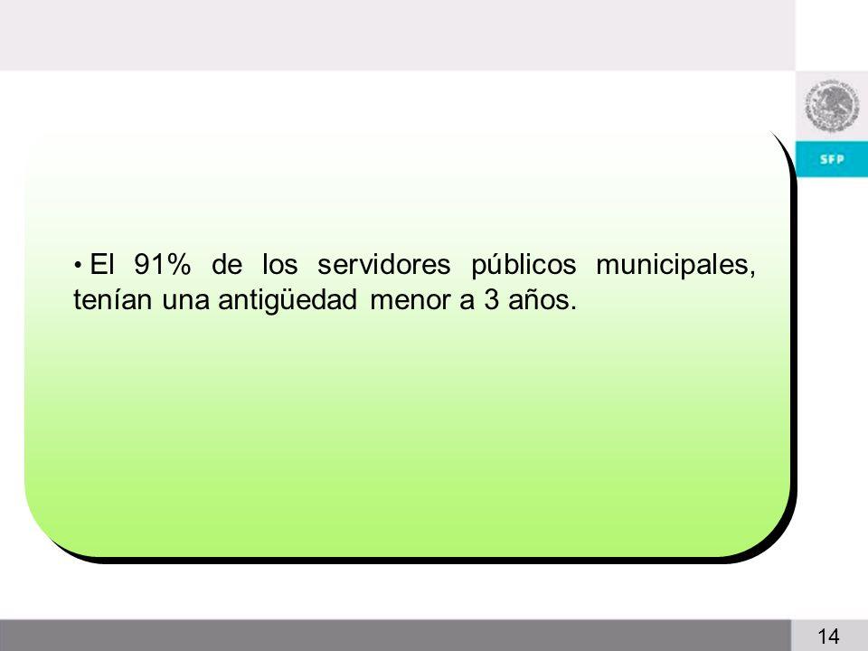 4 14 El 91% de los servidores públicos municipales, tenían una antigüedad menor a 3 años.