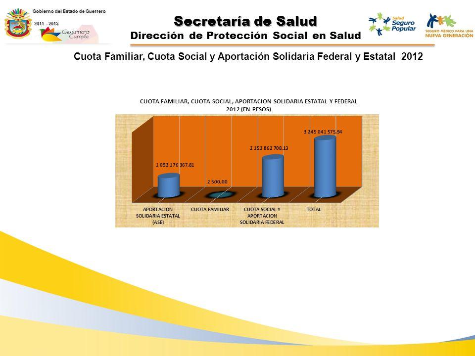 Secretaría de Salud Dirección de Protección Social en Salud Cuota Familiar, Cuota Social y Aportación Solidaria Federal y Estatal 2012 Gobierno del Estado de Guerrero 2011 - 2015 2011 - 2015
