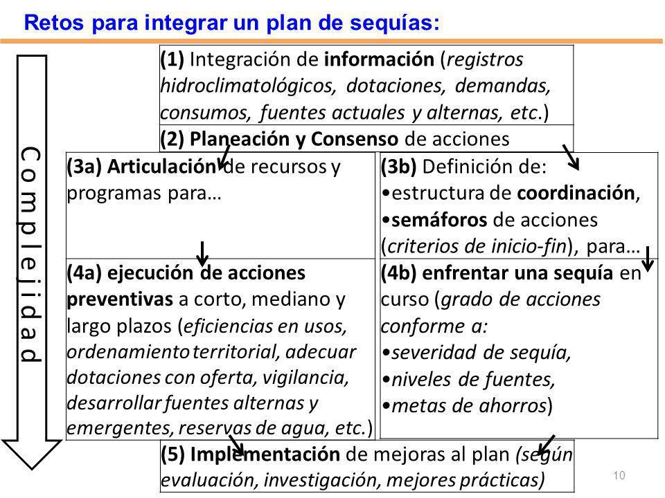 Retos para integrar un plan de sequías: 10 C o m p l e j i d a d (1) Integración de información (registros hidroclimatológicos, dotaciones, demandas,
