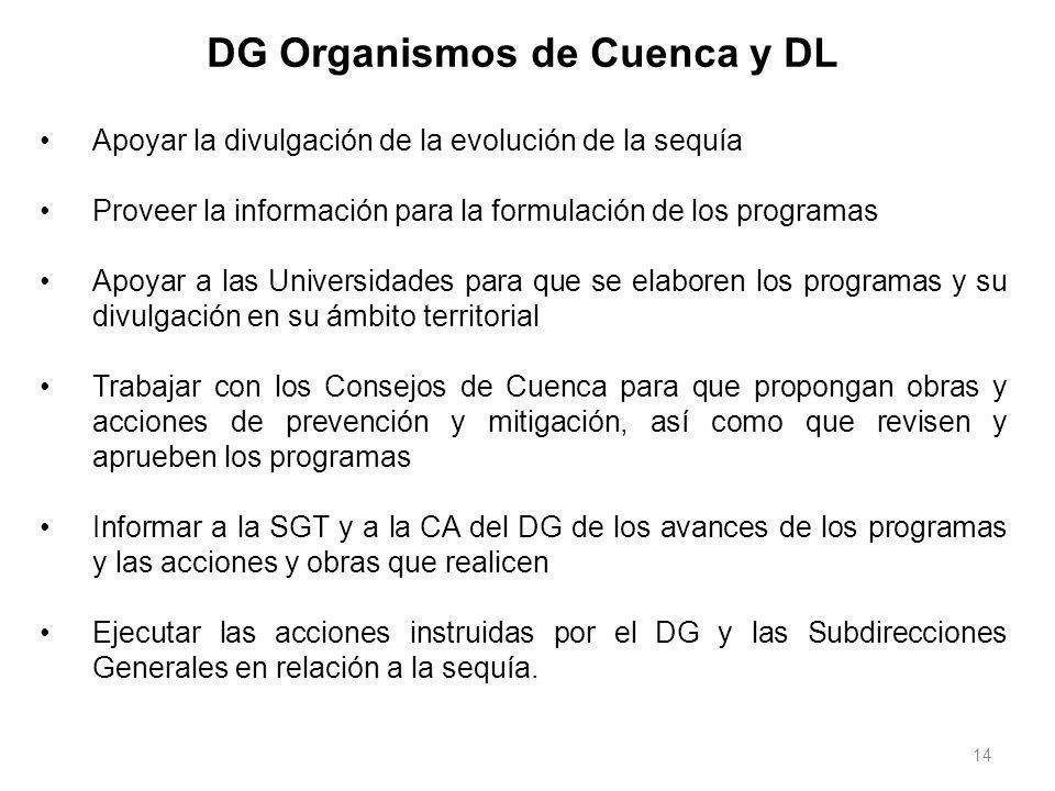 14 DG Organismos de Cuenca y DL Apoyar la divulgación de la evolución de la sequía Proveer la información para la formulación de los programas Apoyar