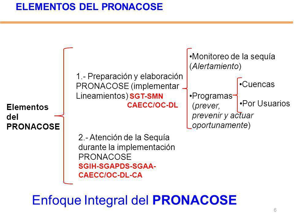 Elementos del PRONACOSE 1.- Preparación y elaboración PRONACOSE (implementar Lineamientos) SGT-SMN CAECC/OC-DL 2.- Atención de la Sequía durante la im