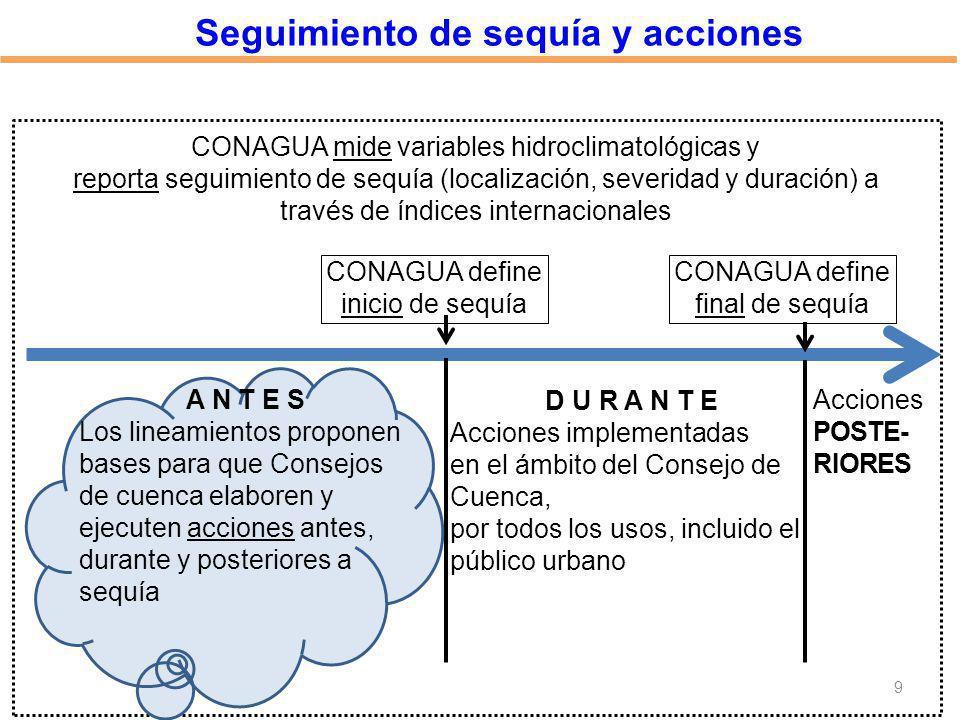 Seguimiento de sequía y acciones CONAGUA define inicio de sequía CONAGUA mide variables hidroclimatológicas y reporta seguimiento de sequía (localizac