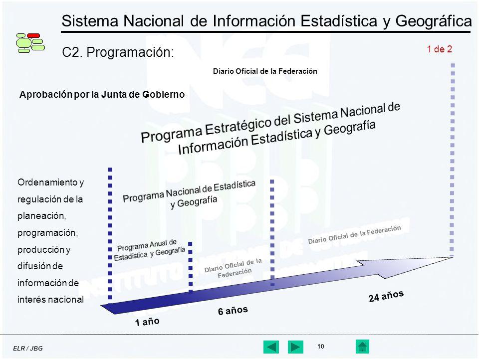 ELR / JBG 10 Sistema Nacional de Información Estadística y Geográfica C2. Programación: 1 de 2 Ordenamiento y regulación de la planeación, programació