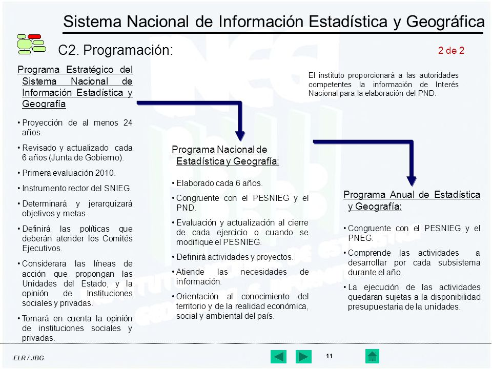 ELR / JBG 11 Programa Nacional de Estadística y Geografía: Elaborado cada 6 años. Congruente con el PESNIEG y el PND. Evaluación y actualización al ci