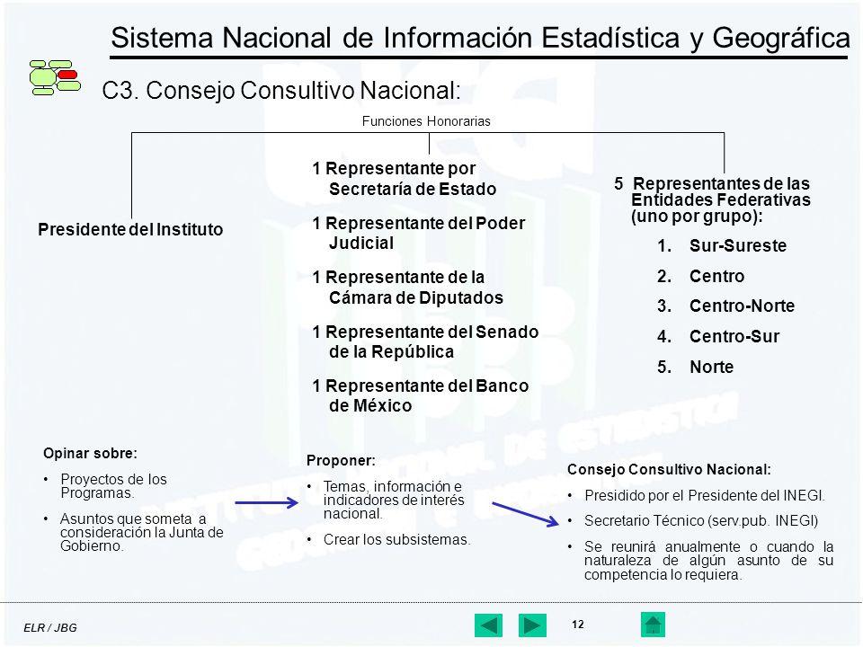 ELR / JBG 12 Sistema Nacional de Información Estadística y Geográfica C3. Consejo Consultivo Nacional: Presidente del Instituto 1 Representante por Se