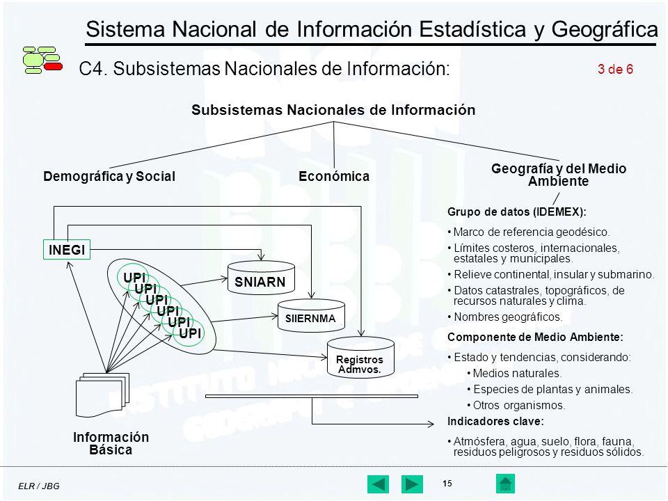 ELR / JBG 15 Sistema Nacional de Información Estadística y Geográfica C4. Subsistemas Nacionales de Información: Subsistemas Nacionales de Información