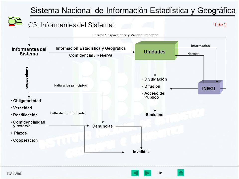 ELR / JBG 19 Sistema Nacional de Información Estadística y Geográfica C5. Informantes del Sistema: Informantes del Sistema Unidades Información Estadí