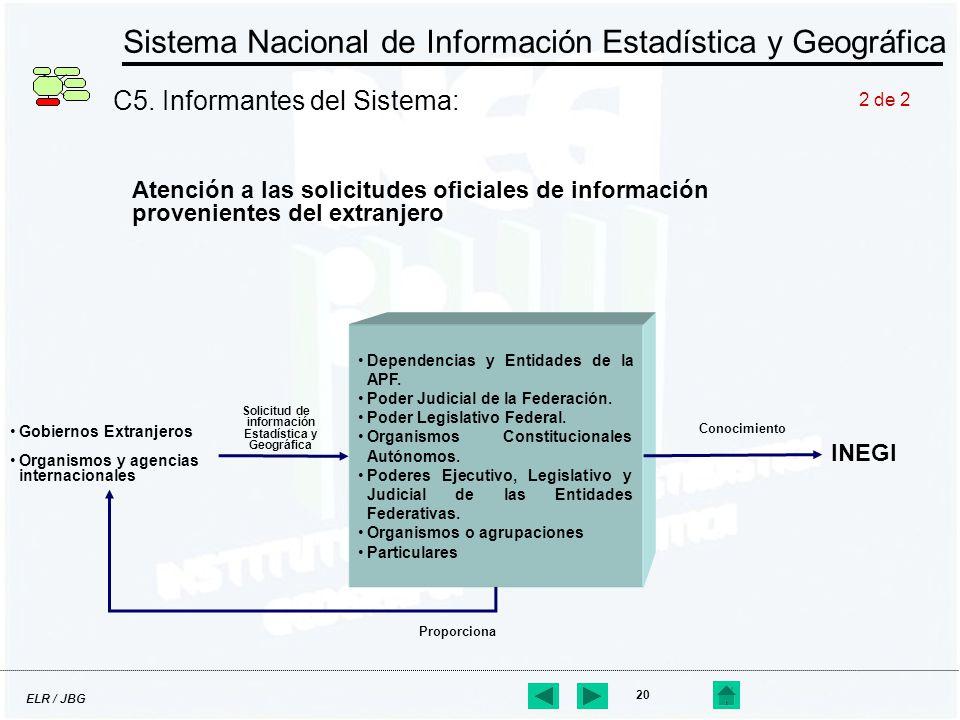 ELR / JBG 20 Sistema Nacional de Información Estadística y Geográfica C5. Informantes del Sistema: Atención a las solicitudes oficiales de información