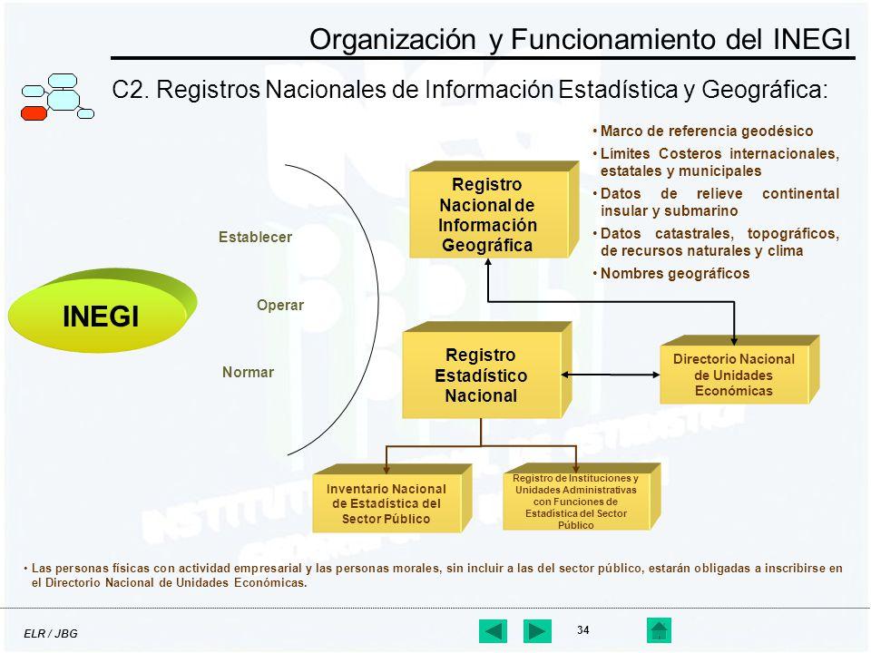 ELR / JBG 34 C2. Registros Nacionales de Información Estadística y Geográfica: Organización y Funcionamiento del INEGI Establecer INEGI Normar Operar