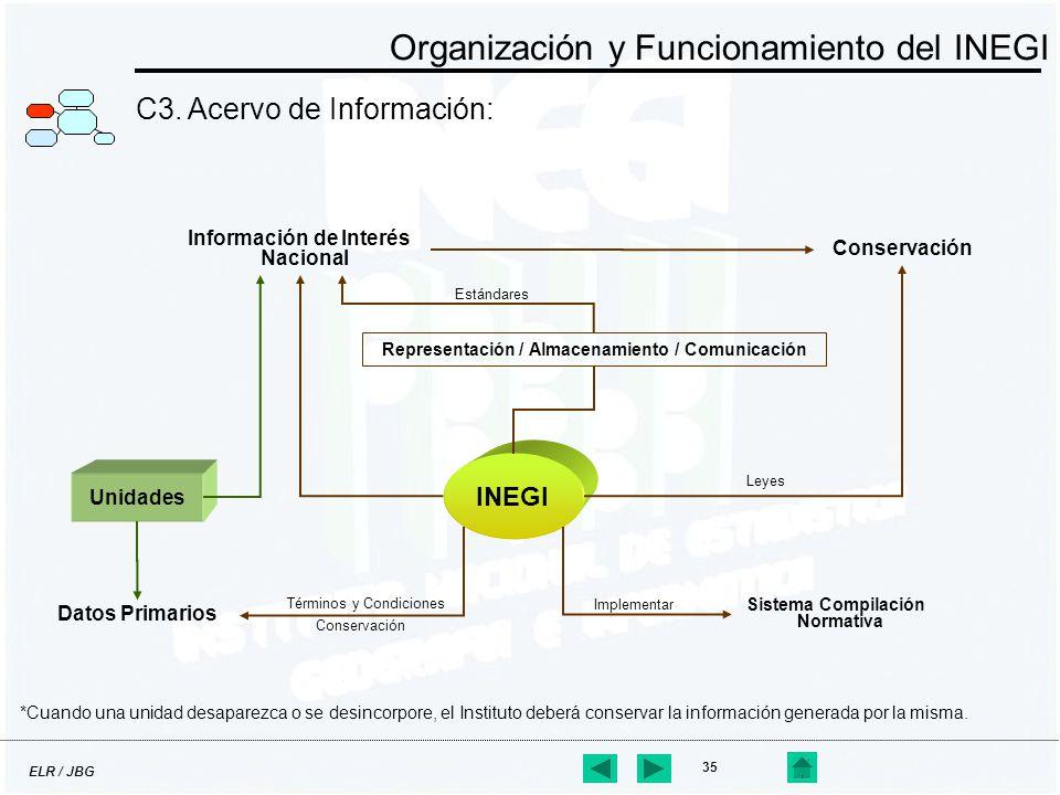ELR / JBG 35 C3. Acervo de Información: Organización y Funcionamiento del INEGI INEGI Información de Interés Nacional Conservación Unidades Leyes Dato