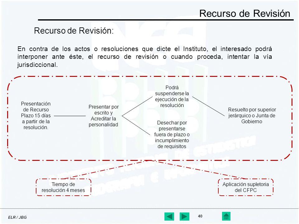 ELR / JBG 40 Recurso de Revisión: Recurso de Revisión En contra de los actos o resoluciones que dicte el Instituto, el interesado podrá interponer ant