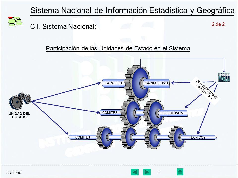 ELR / JBG 9 Sistema Nacional de Información Estadística y Geográfica C1. Sistema Nacional: Participación de las Unidades de Estado en el Sistema COMIT