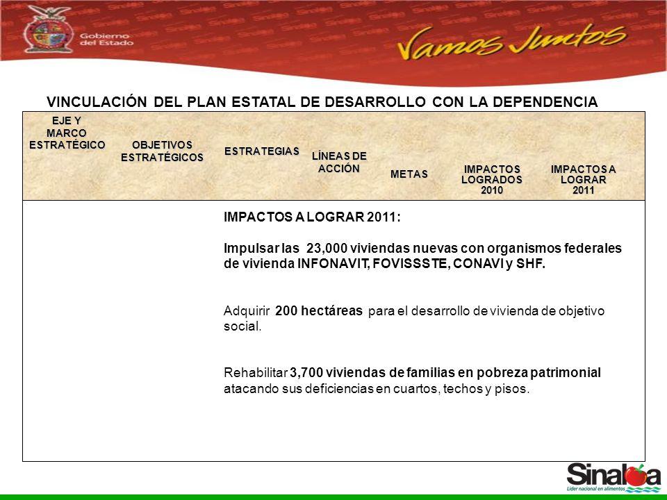 Sistema Integral de Planeación, Programación y Presupuestación del Gasto Público Proceso para el Ejercicio Fiscal del año 2005 VINCULACIÓN DEL PLAN ESTATAL DE DESARROLLO CON LA DEPENDENCIA OBJETIVOS ESTRATÉGICOS ESTRATEGIAS LÍNEAS DE ACCIÓN IMPACTOS A LOGRAR2011 METAS IMPACTOS A LOGRAR 2011: Impulsar las 23,000 viviendas nuevas con organismos federales de vivienda INFONAVIT, FOVISSSTE, CONAVI y SHF.