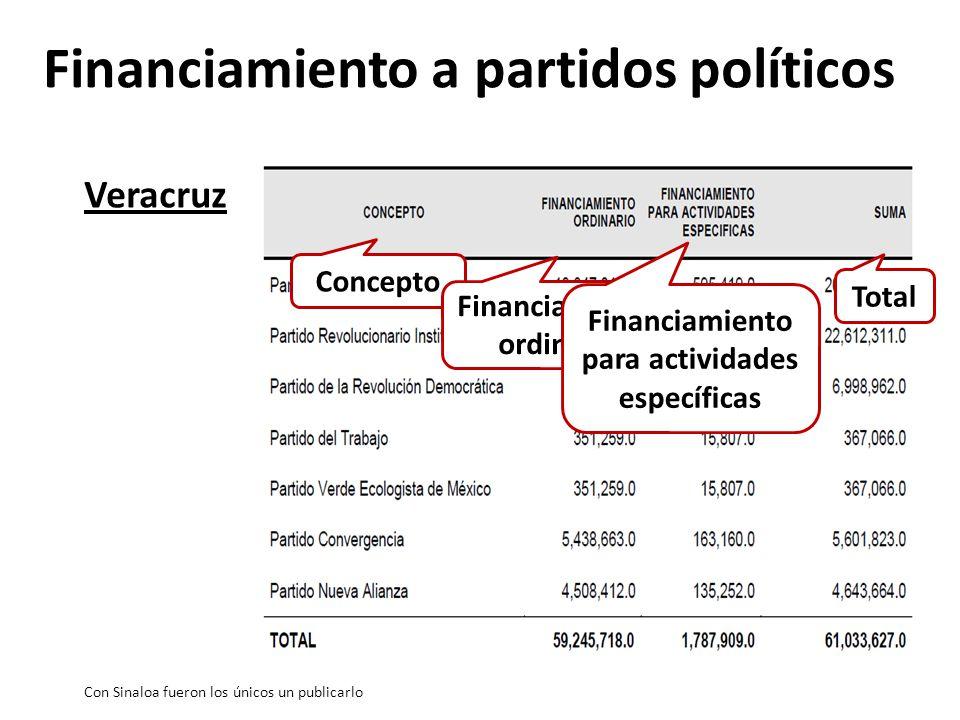 Veracruz Con Sinaloa fueron los únicos un publicarlo Concepto Financiamiento ordinario Financiamiento para actividades específicas Total Financiamiento a partidos políticos