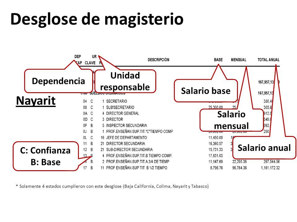 Nayarit * Solamente 4 estados cumplieron con este desglose (Baja California, Colima, Nayarit y Tabasco) Dependencia C: Confianza B: Base Unidad respon