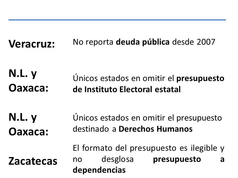 Veracruz: N.L. y Oaxaca: Zacatecas No reporta deuda pública desde 2007 Únicos estados en omitir el presupuesto de Instituto Electoral estatal Únicos e