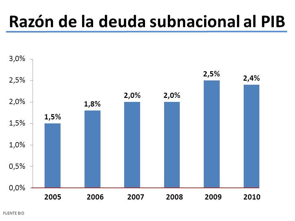 Razón de la deuda subnacional al PIB FUENTE BID