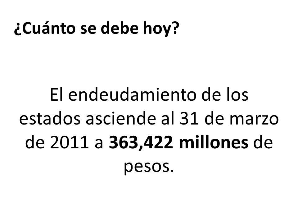 ¿Cuánto se debe hoy? El endeudamiento de los estados asciende al 31 de marzo de 2011 a 363,422 millones de pesos. FUENTE SHCP