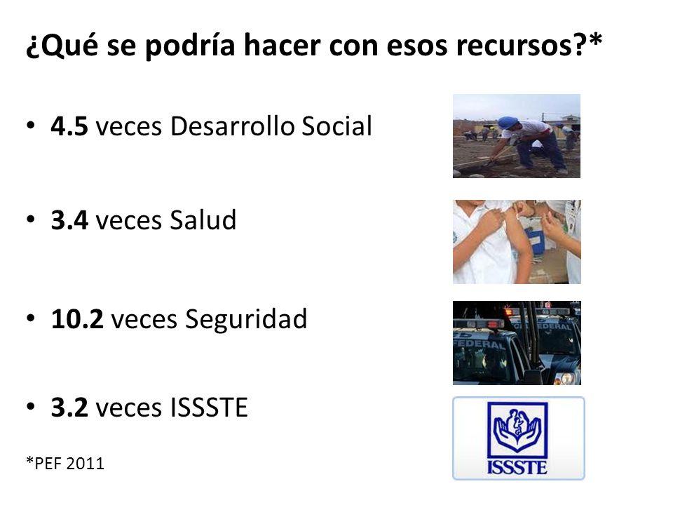 ¿Qué se podría hacer con esos recursos?* 4.5 veces Desarrollo Social 3.4 veces Salud 10.2 veces Seguridad 3.2 veces ISSSTE *PEF 2011