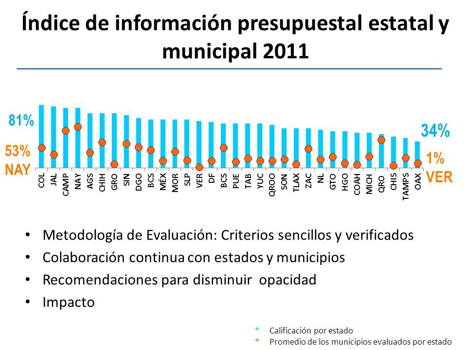 * Calificación por estado * Promedio de los municipios evaluados por estado 1% VER 53% NAY Índice de información presupuestal estatal y municipal 2011