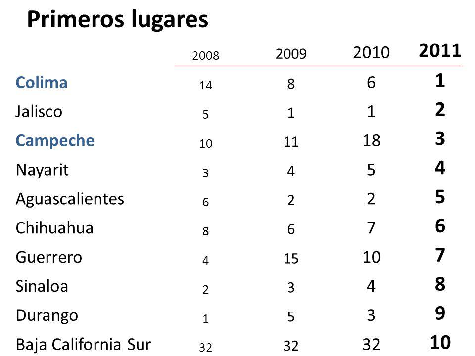 2008 2009 2010 2011 Colima 14 8 6 1 Jalisco 5 1 1 2 Campeche 10 11 18 3 Nayarit 3 4 5 4 Aguascalientes 6 2 2 5 Chihuahua 8 6 7 6 Guerrero 4 15 10 7 Sinaloa 2 3 4 8 Durango 1 5 3 9 Baja California Sur 32 10 Primeros lugares