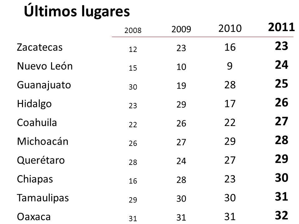 2008 2009 2010 2011 Zacatecas 12 23 16 23 Nuevo León 15 10 9 24 Guanajuato 30 19 28 25 Hidalgo 23 29 17 26 Coahuila 22 26 22 27 Michoacán 26 27 29 28