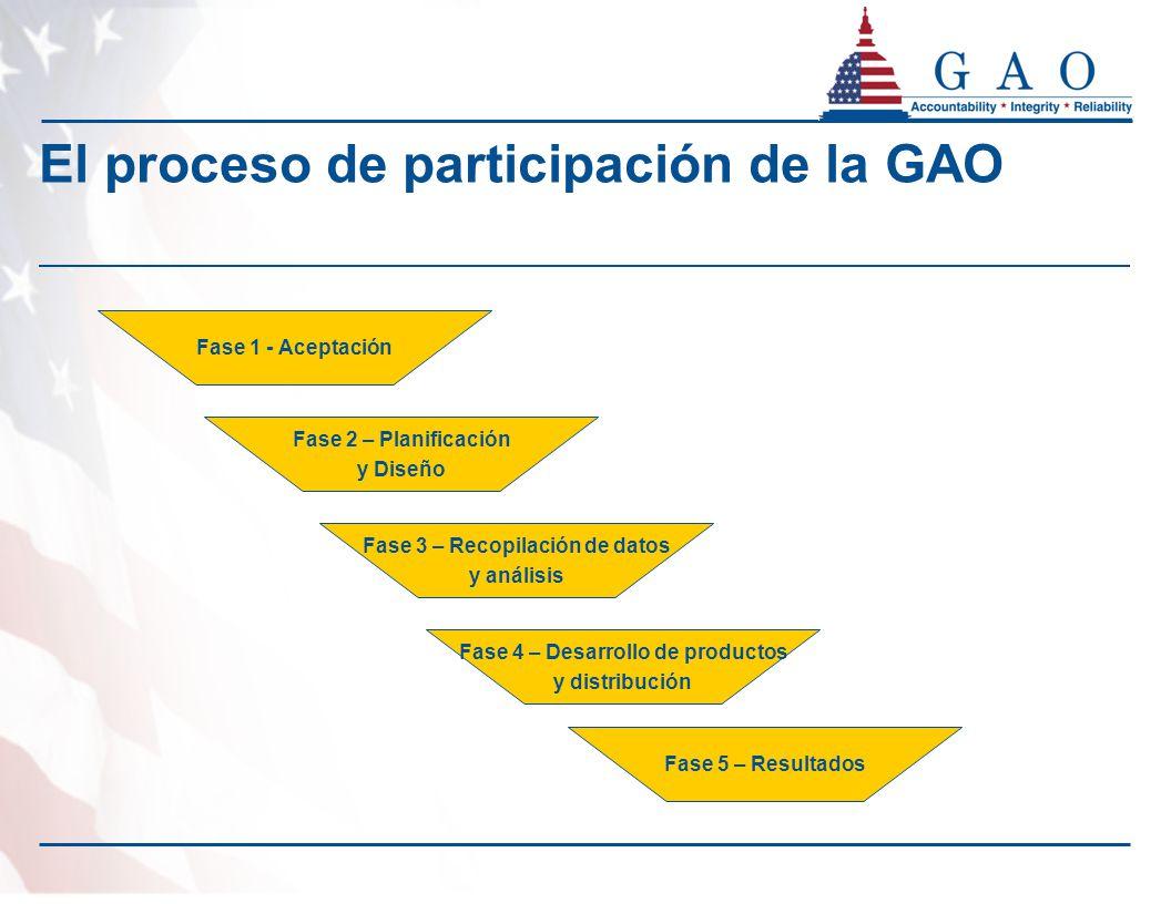Fase 1 - Aceptación Fase 2 – Planificación y Diseño Fase 3 – Recopilación de datos y análisis Fase 4 – Desarrollo de productos y distribución Fase 5 – Resultados El proceso de participación de la GAO