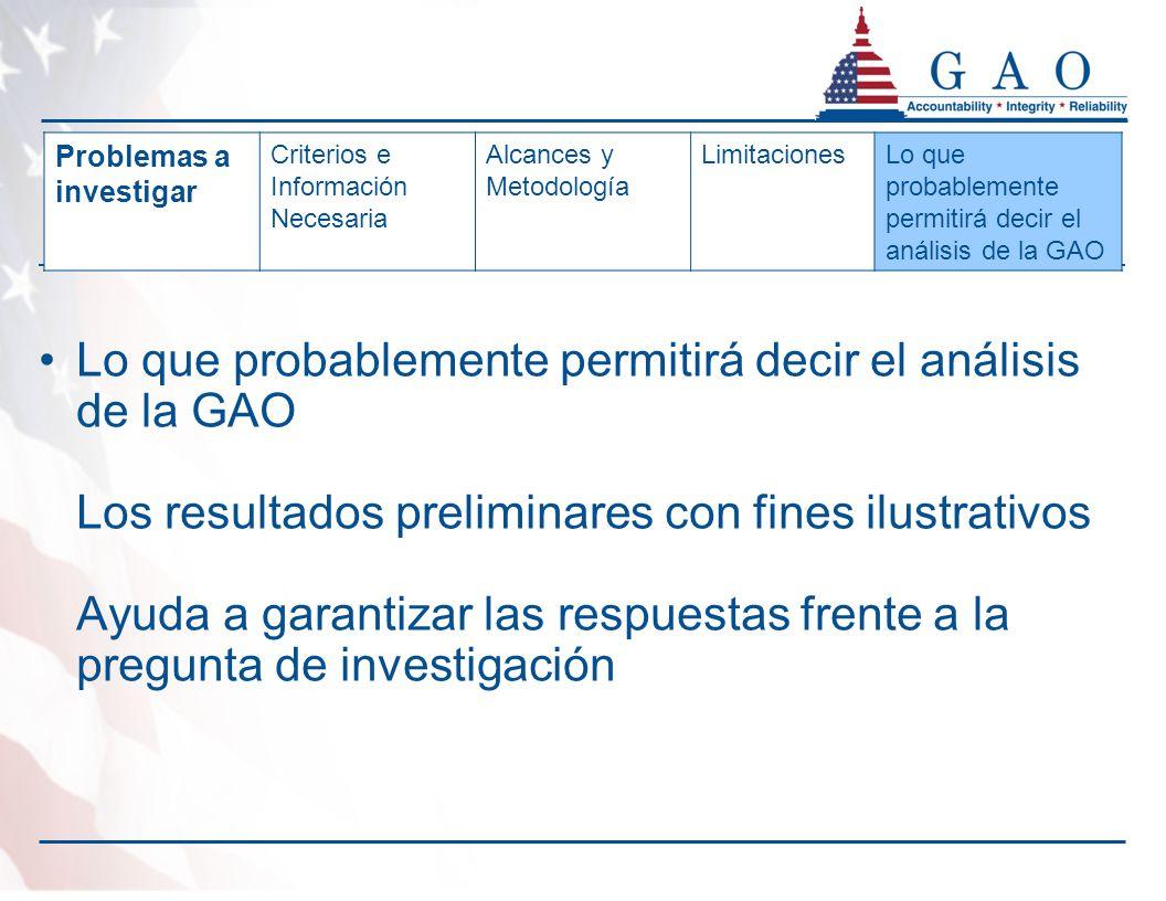 Lo que probablemente permitirá decir el análisis de la GAO Los resultados preliminares con fines ilustrativos Ayuda a garantizar las respuestas frente