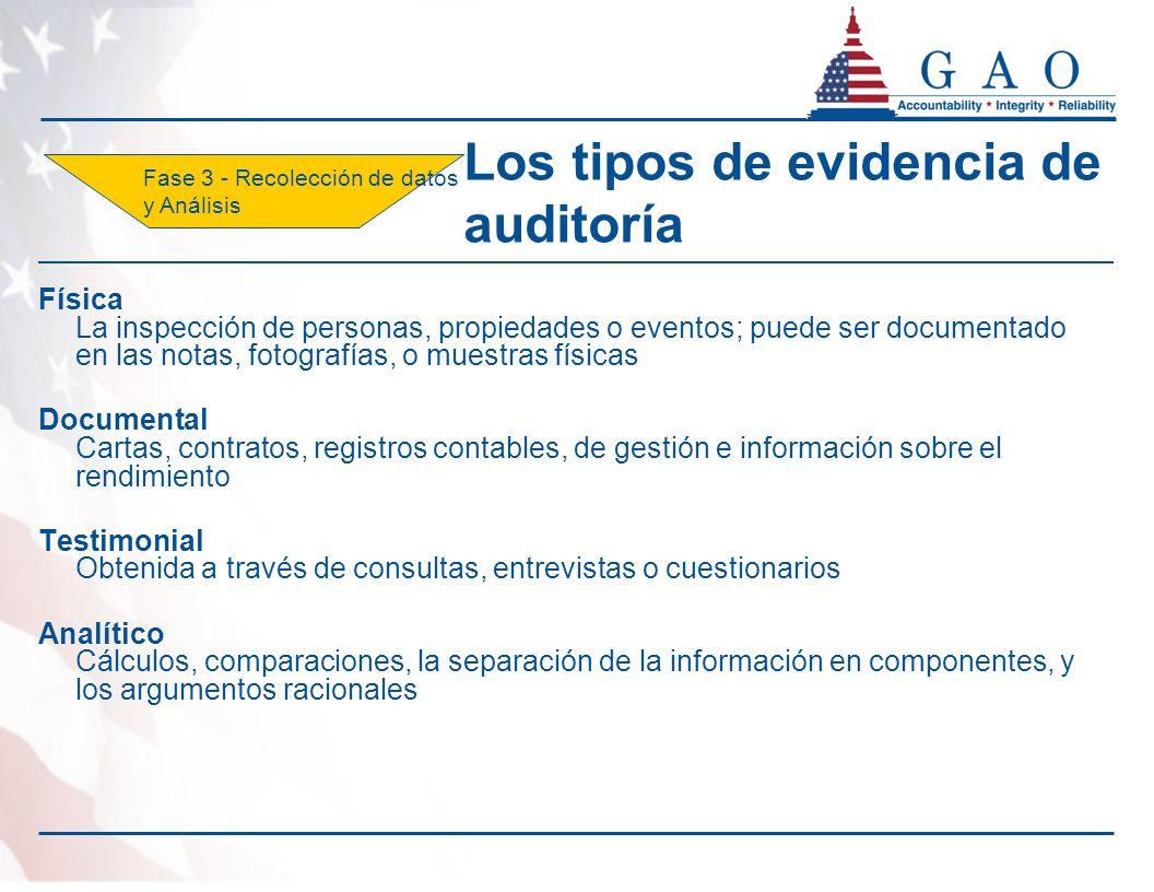 Los tipos de evidencia de auditoría Física La inspección de personas, propiedades o eventos; puede ser documentado en las notas, fotografías, o muestr