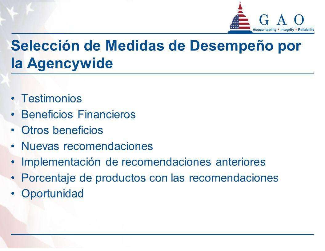 Selección de Medidas de Desempeño por la Agencywide Testimonios Beneficios Financieros Otros beneficios Nuevas recomendaciones Implementación de recomendaciones anteriores Porcentaje de productos con las recomendaciones Oportunidad