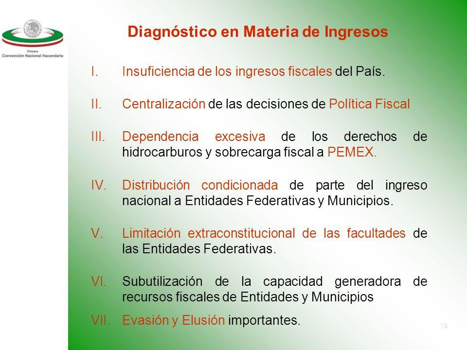 9 Estructura del Gasto de las Entidades Federativas 1994-2001 (Estructura porcentual) Fuente: Indetec. Elaborado con datos de las Cuentas Públicas de