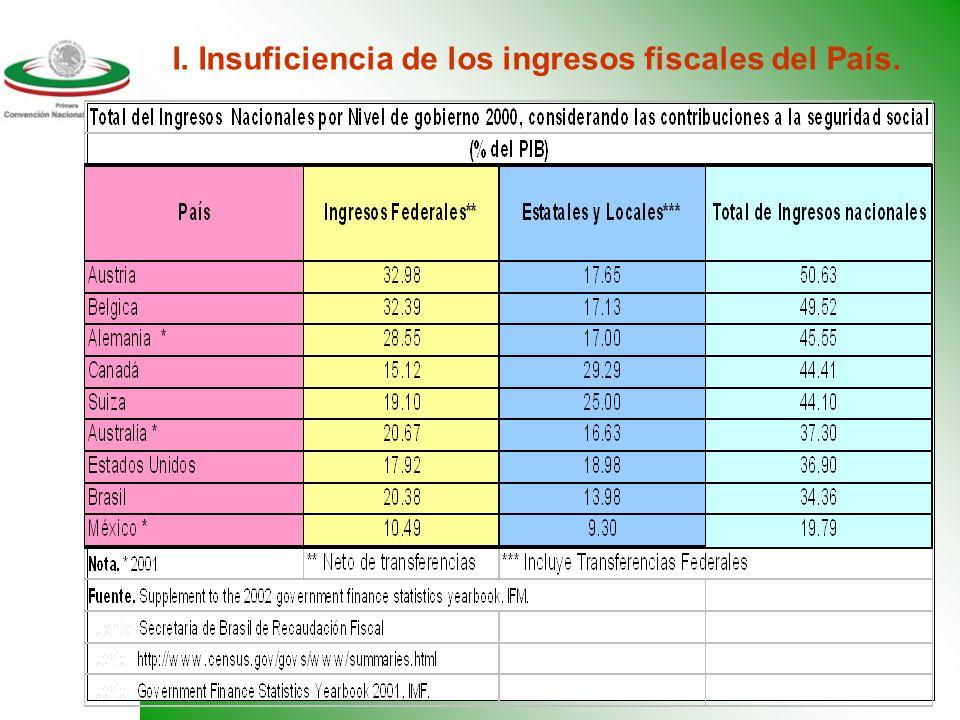 11 I. Insuficiencia de los ingresos fiscales del País.