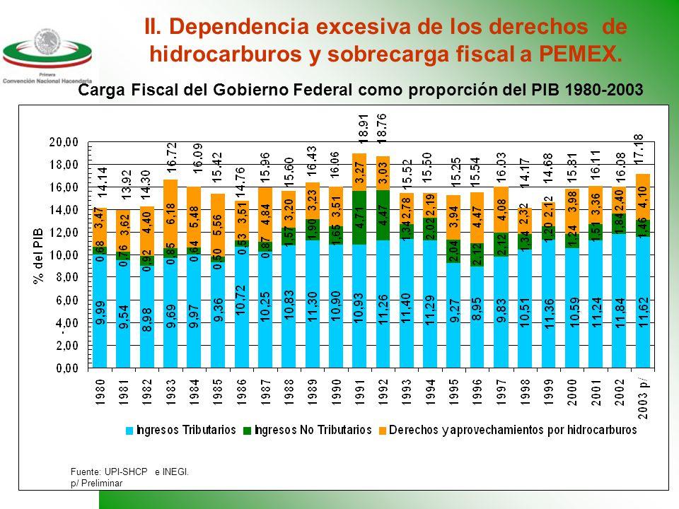 12 I. Insuficiencia de los ingresos fiscales del País.