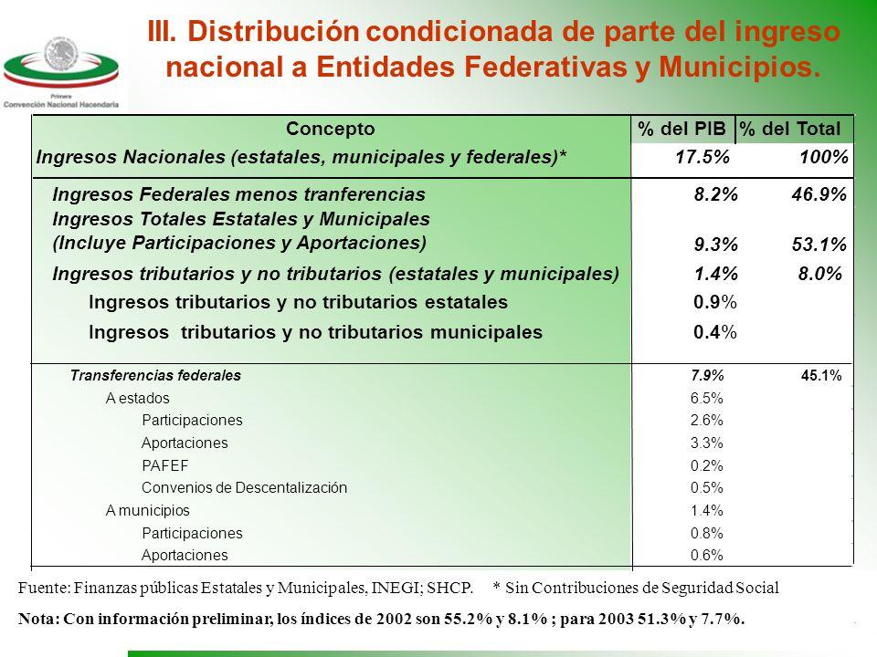 13 Fuente: UPI-SHCP e INEGI. p/ Preliminar Carga Fiscal del Gobierno Federal como proporción del PIB 1980-2003 II. Dependencia excesiva de los derecho