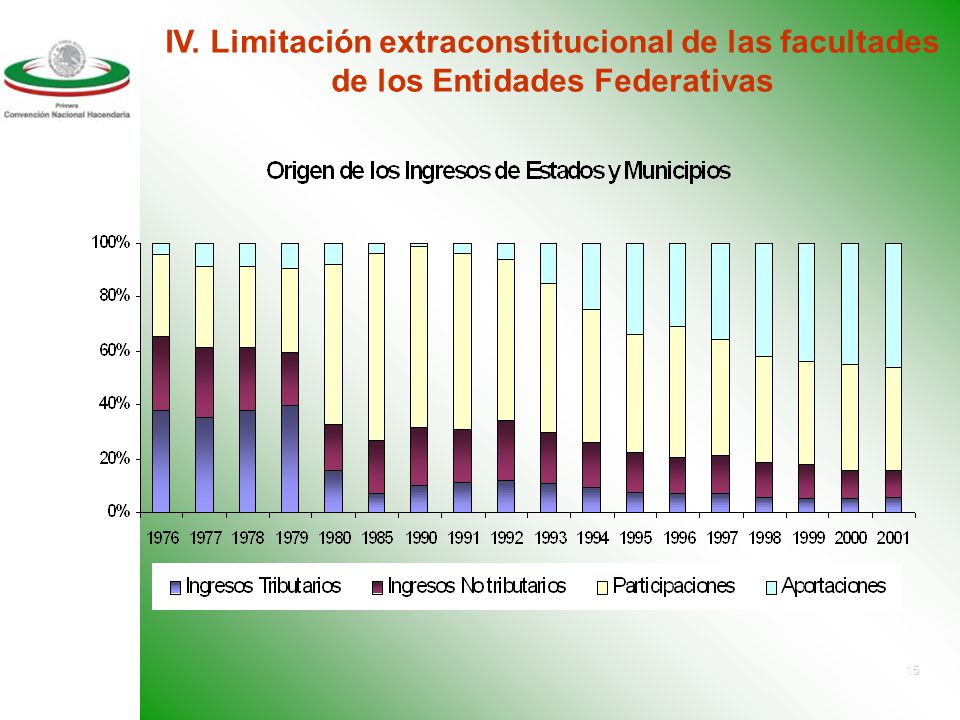 14 Concepto% del PIB% del Total Ingresos Nacionales (estatales, municipales y federales)*17.5%100% Ingresos Federales menos tranferencias8.2%46.9% Ing