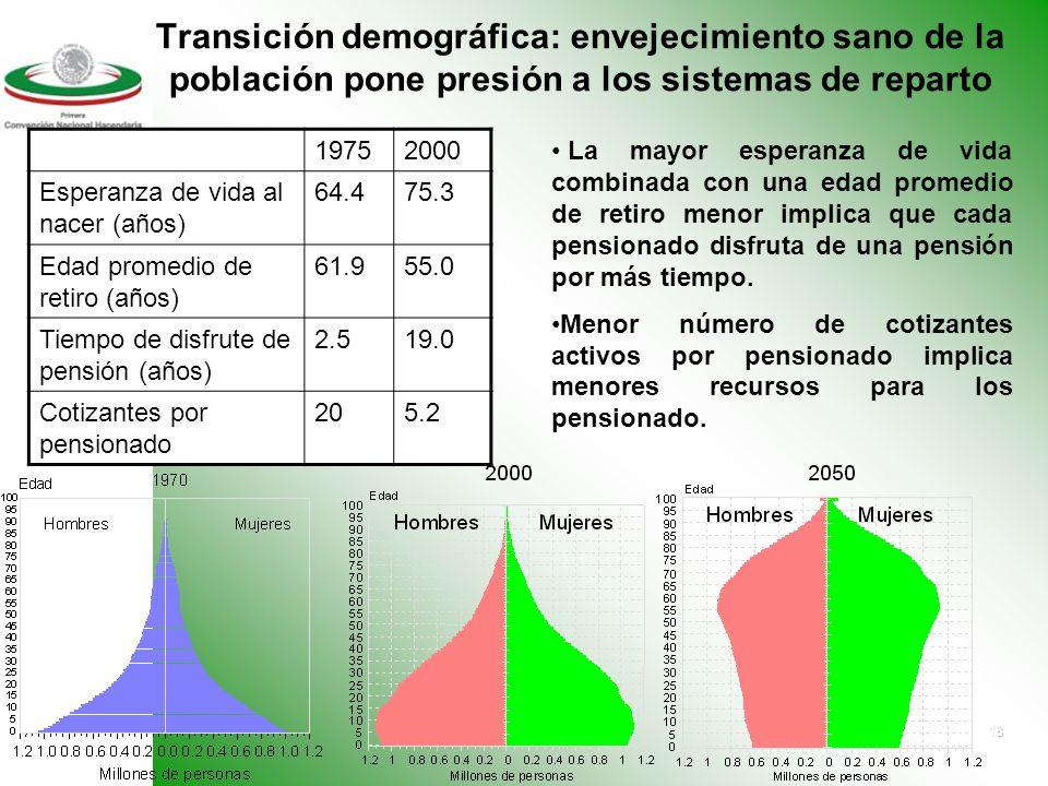 17 Una contingencia importante Al 1o de enero de 1998 el pasivo contingente de los sistemas de pensiones estatales ascendía a 1,537 mil millones de pesos del 2003, equivalente a cerca de 25% del PIB del 2003.