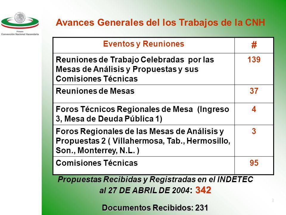 2 Eventos y Reuniones # Reuniones de Trabajo Celebradas por las Mesas de Análisis y Propuestas y sus Comisiones Técnicas 139 Reuniones de Mesas37 Foros Técnicos Regionales de Mesa (Ingreso 3, Mesa de Deuda Pública 1) 4 Foros Regionales de las Mesas de Análisis y Propuestas 2 ( Villahermosa, Tab., Hermosillo, Son., Monterrey, N.L.
