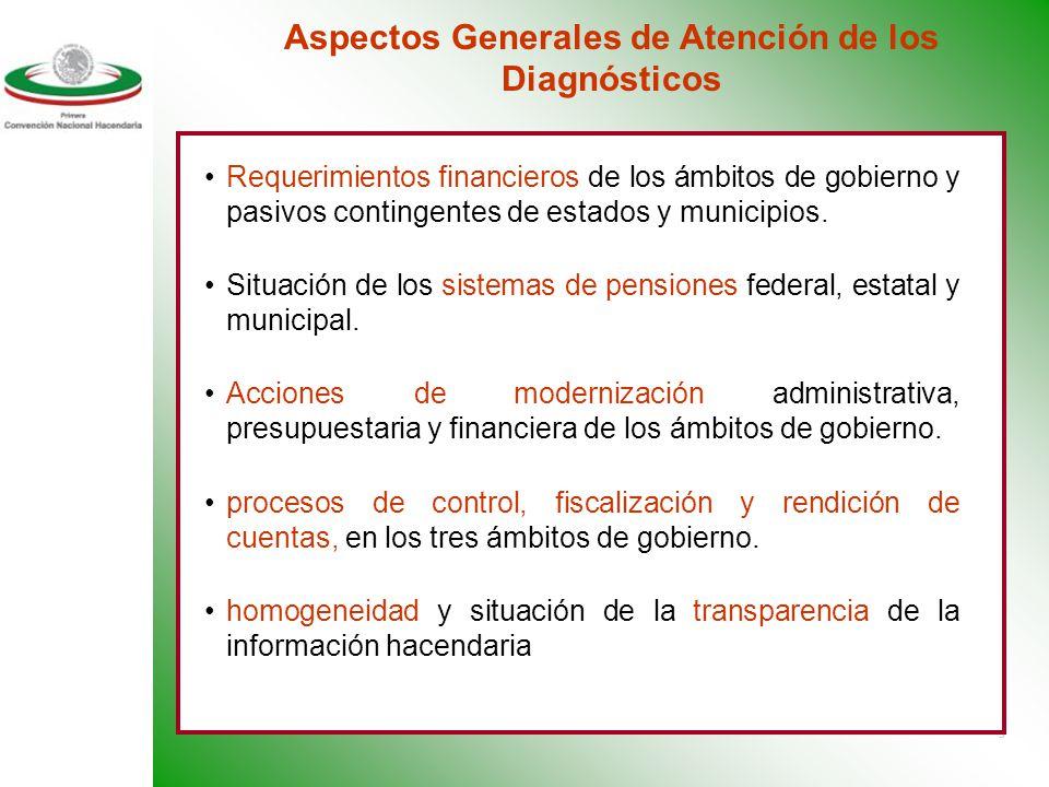 5 Distribución de atribuciones de ingreso y gasto entre ámbitos de gobierno. Colaboración administrativa intergubernamental. Descentralización en Méxi