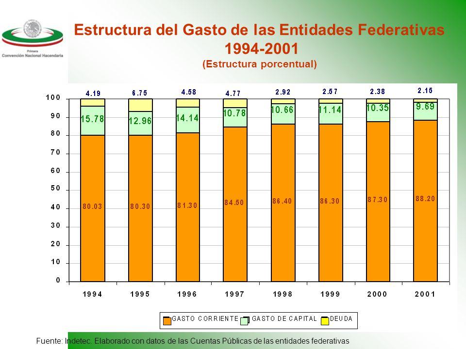 9 Estructura del Gasto de las Entidades Federativas 1994-2001 (Estructura porcentual) Fuente: Indetec.