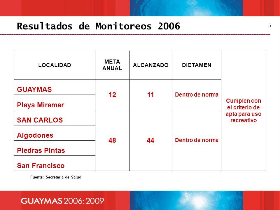 Resultados de Monitoreos 2006 5 LOCALIDAD META ANUAL ALCANZADODICTAMEN Cumplen con el criterio de apta para uso recreativo GUAYMAS 1211 Dentro de norm