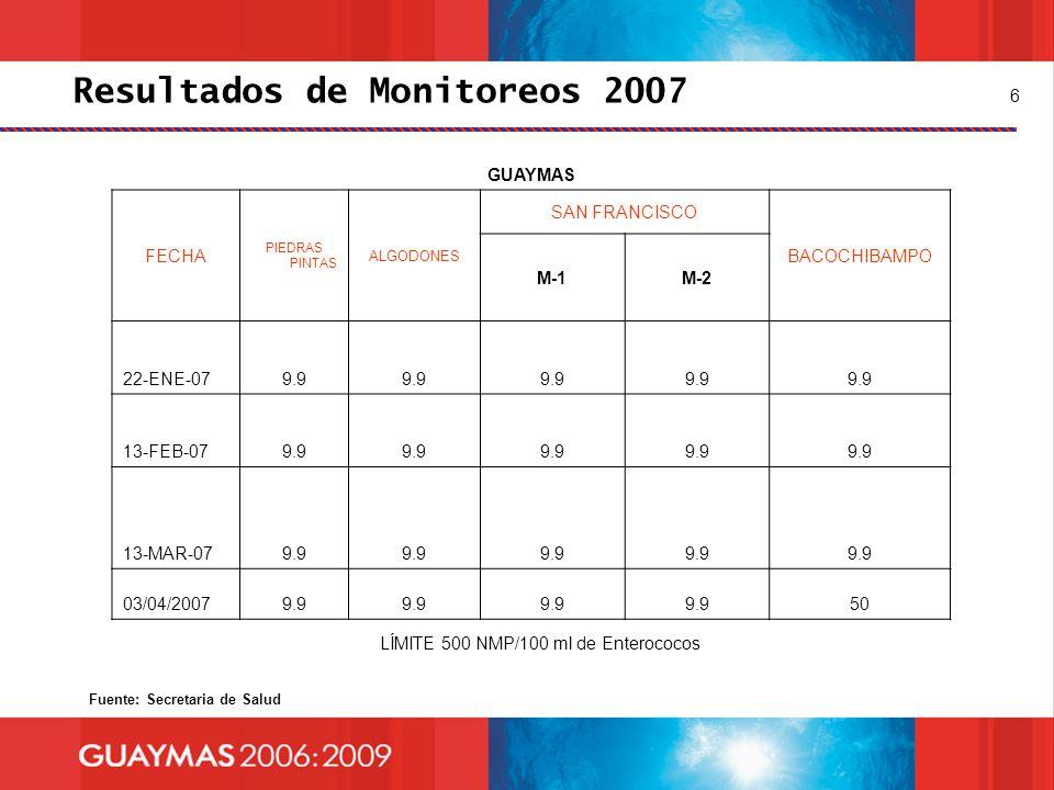 6 GUAYMAS FECHA PIEDRAS PINTAS ALGODONES SAN FRANCISCO BACOCHIBAMPO M-1M-2 22-ENE-079.9 13-FEB-079.9 13-MAR-079.9 03/04/20079.9 50 Resultados de Monit