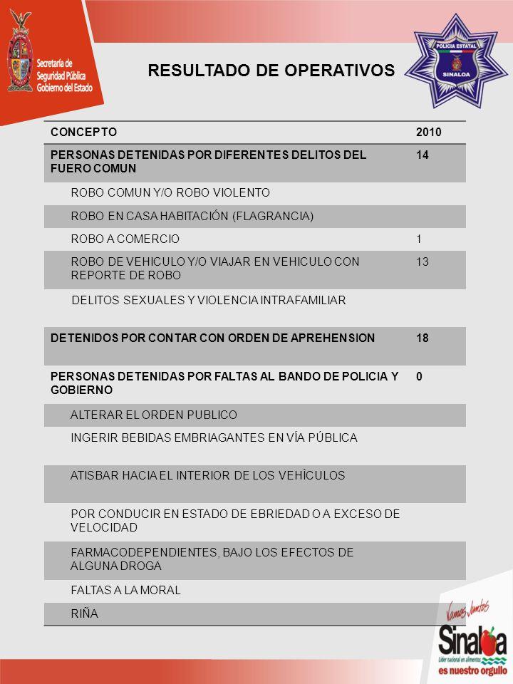 CONCEPTO2010 PERSONAS DETENIDAS POR DIFERENTES DELITOS DEL FUERO COMUN 14 ROBO COMUN Y/O ROBO VIOLENTO ROBO EN CASA HABITACIÓN (FLAGRANCIA) ROBO A COMERCIO1 ROBO DE VEHICULO Y/O VIAJAR EN VEHICULO CON REPORTE DE ROBO 13 DELITOS SEXUALES Y VIOLENCIA INTRAFAMILIAR DETENIDOS POR CONTAR CON ORDEN DE APREHENSION18 PERSONAS DETENIDAS POR FALTAS AL BANDO DE POLICIA Y GOBIERNO 0 ALTERAR EL ORDEN PUBLICO INGERIR BEBIDAS EMBRIAGANTES EN VÍA PÚBLICA ATISBAR HACIA EL INTERIOR DE LOS VEHÍCULOS POR CONDUCIR EN ESTADO DE EBRIEDAD O A EXCESO DE VELOCIDAD FARMACODEPENDIENTES, BAJO LOS EFECTOS DE ALGUNA DROGA FALTAS A LA MORAL RIÑA RESULTADO DE OPERATIVOS